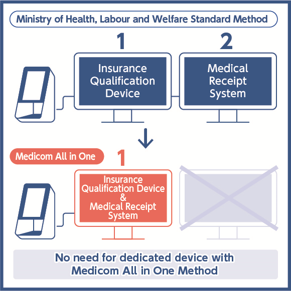 Comparison between Ministry of Health, Labour and Welfare Standard Method and Medicom All in One Method*6