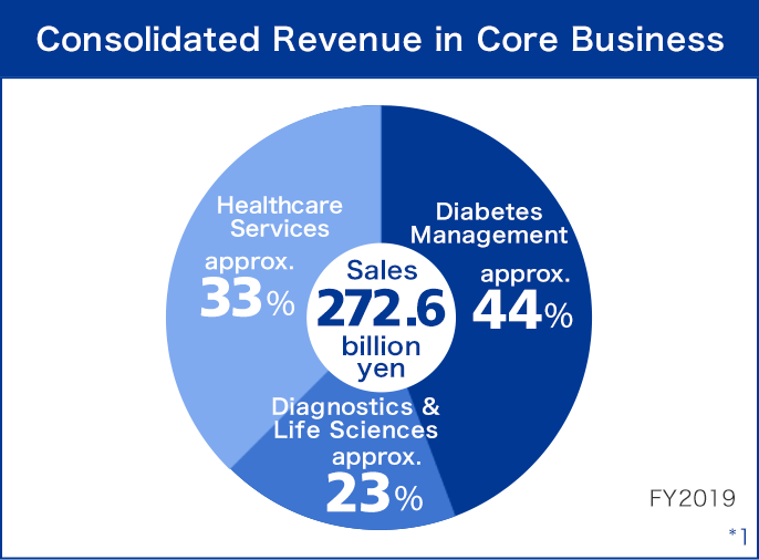 'Consolidated Revenue in Core Businesses' Sales 186.8 billion yen(Management, Diagnostics:approx.68% Life Sciences:approx. 17% Health-care IT:approx.15%)FY2018 *1
