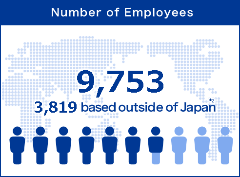 'Number of Employees' approx. 10,000 (approx. 3,600 based outside Japan) *2