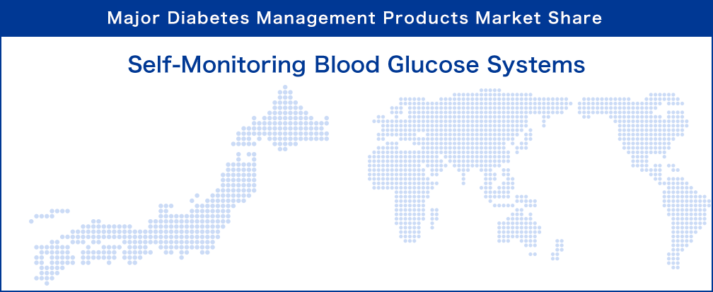 Major Diagnostics Products Market Share : Self-Monitoring Blood Glucose Systems