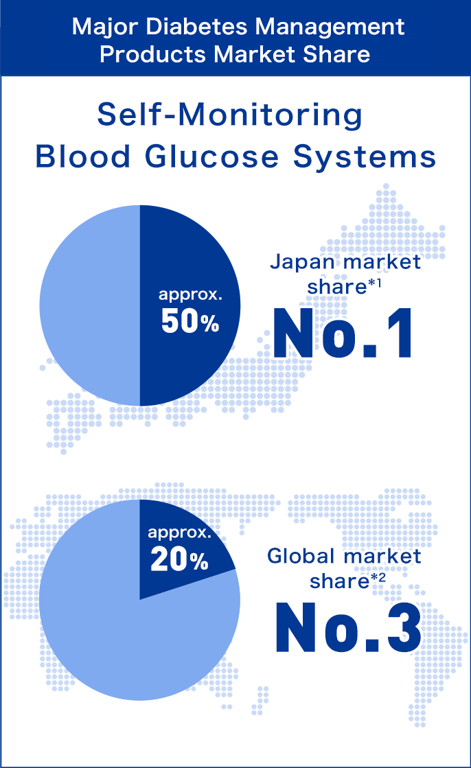 Major Diagnostics Products Market Share : Self-Monitoring of Blood Glucose Systems Japan market share(1) approx. 50% No.1, Global market share(2) approx. 20% No.3