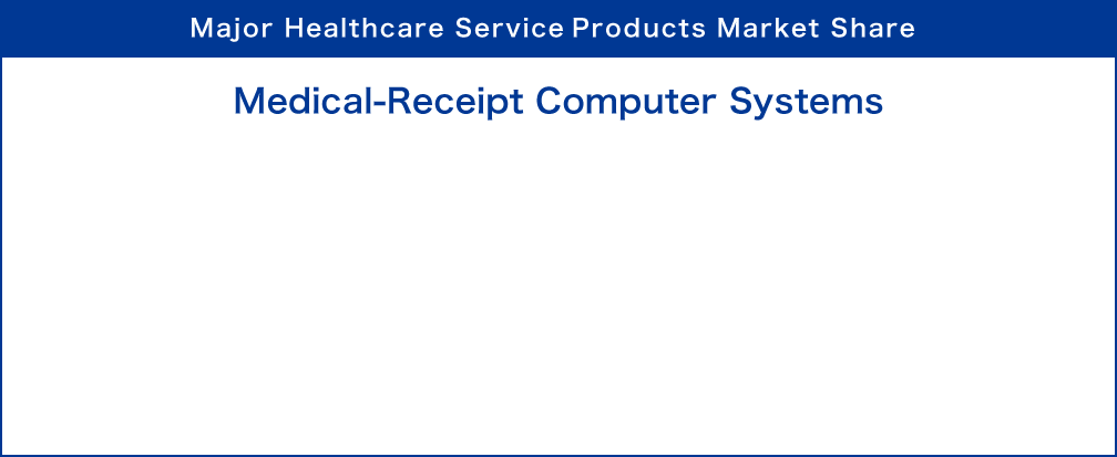 Major Healthcare Service(Healthcare IT) Products Market Share : Medical-Receipt Computer Systems