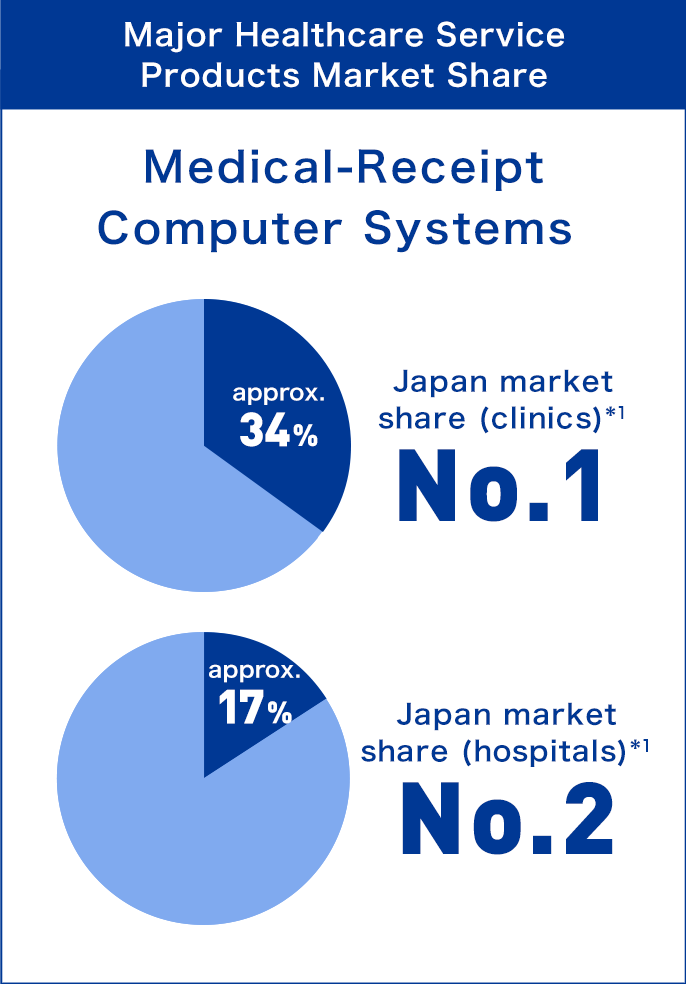 'Major Healthcare Service(Healthcare IT) Products Market Share : Medical-receipt Computer Systems' Japan market share (clinics)(1) approx.34% No.1, Japan market share (hospitals)(1)approx.17% No.2