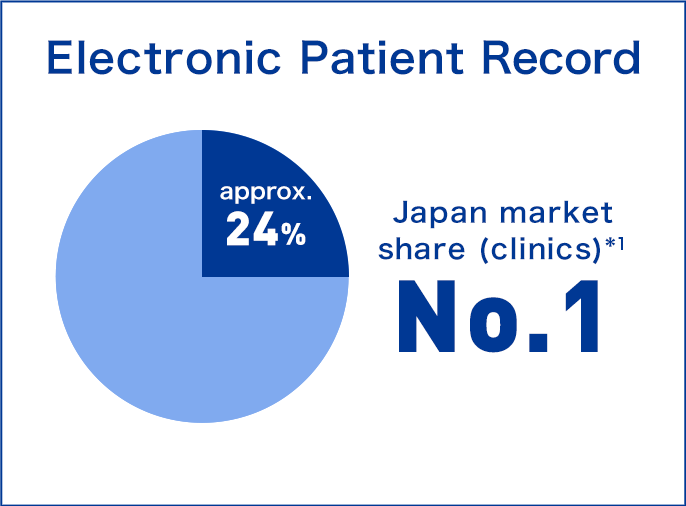 'Electronic Patient Record' Japan market share (clinics) *1 approx.25% No.1