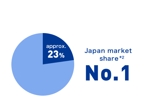 Japan market share *2 approx.23% No.1
