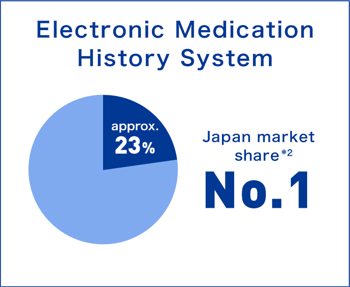 'Electronic Medication History System' Japan market share *2 approx.23% No.1