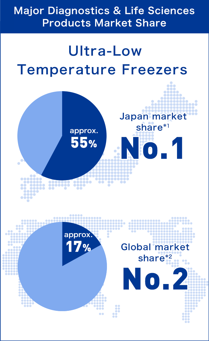 'Major Life Sciences Products Market Share : Ultra-Low Temperature Freezers'Japan market share(1) approx.55% No.1, Global market share(2) approx.17% No.2