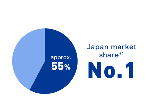 Japan market share *1 approx.55% No.1