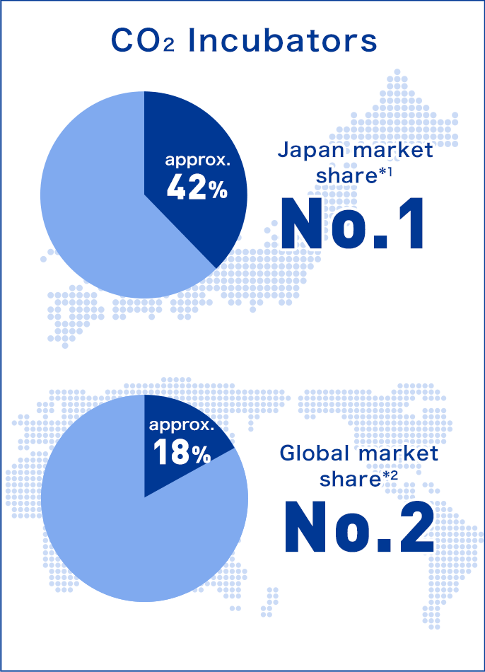 'CO2 Incubators' Japan market share(1) approx.42% No.1, Global market share(2) approx.18% No.2