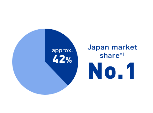 Japan market share *1 approx.42% No.1