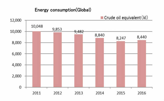 Energy consumption (Global)