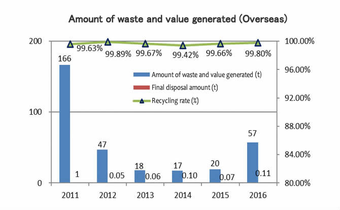 Waste (Overseas)