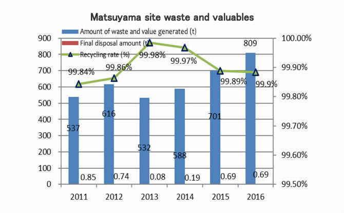 Matsuyama Site waste and valuables