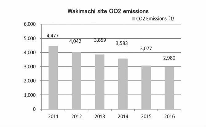 Wakimachi Site CO2 emissions