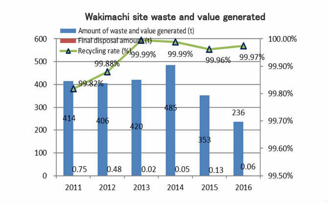 Wakimachi Site waste and value generated
