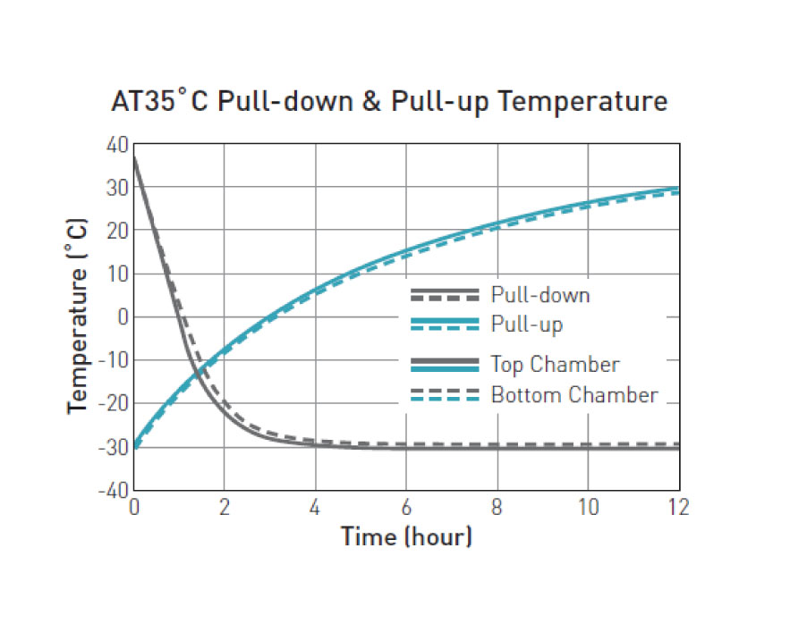 Temperature pull up and pull down graph of MDF-MU539D