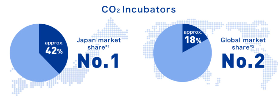 PHCbi CO2 Incubator share