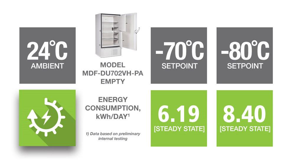 VIP ECO Upright Freezer | MDF-DU702VH-PA | PHC
